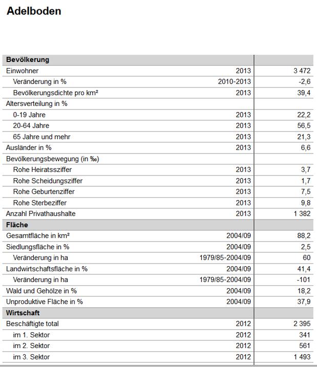 snip_adelboden-statistik