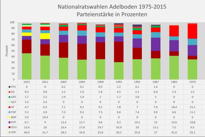 NR-Wahlen-Adelboden-1975-2015-Daten