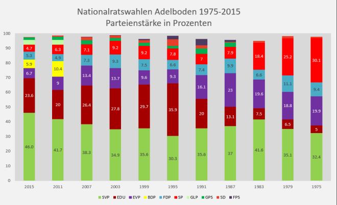 NR-Wahlen-Adelboden-1975-2015