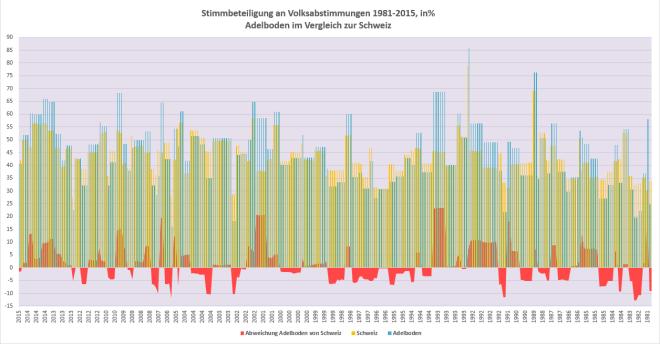 snip_Stimmbeteiligung-1981-2015