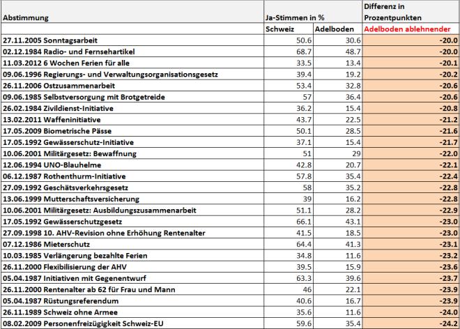 snip_Abstimmungsresultate Adelboden 1981-2015 ablehnender als Durchschnitt Schweiz-1