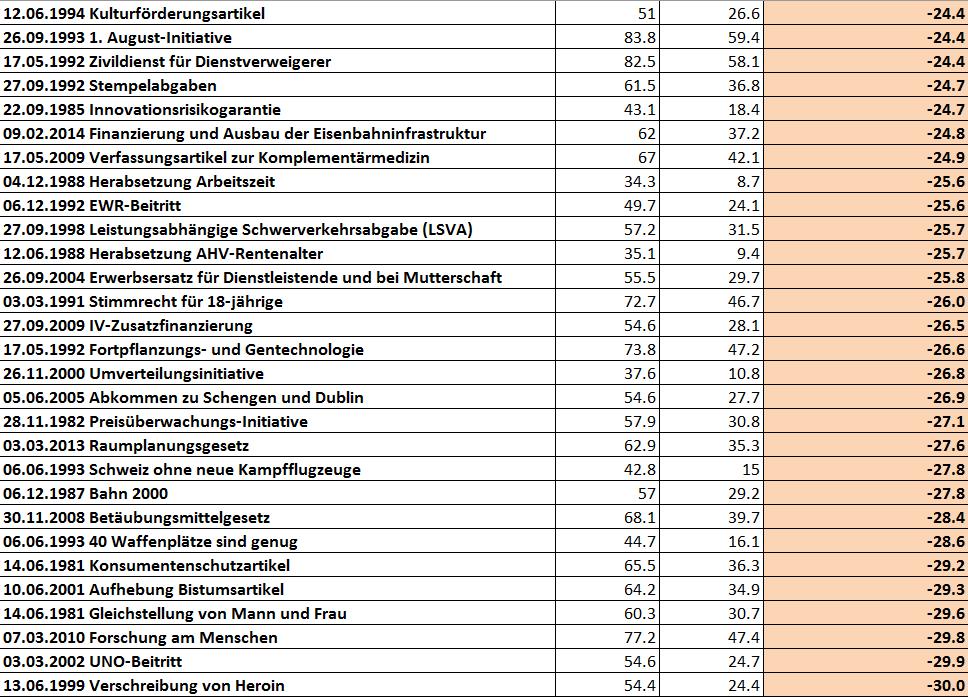 snip_Abstimmungsresultate Adelboden 1981-2015 ablehnender als Durchschnitt Schweiz-2
