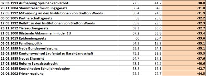 snip_Abstimmungsresultate Adelboden 1981-2015 ablehnender als Durchschnitt Schweiz-3
