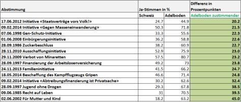 snip_Abstimmungsresultate Adelboden 1981-2015 zustimmender als Durchschnitt Schweiz