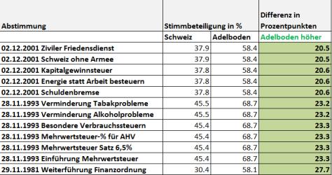 snip_Stimmbeteiligung Adelboden 1981-2015 höher als Durchschnitt Schweiz