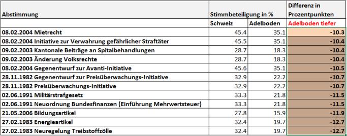 snip_Stimmbeteiligung Adelboden 1981-2015 tiefer als Durchschnitt Schweiz